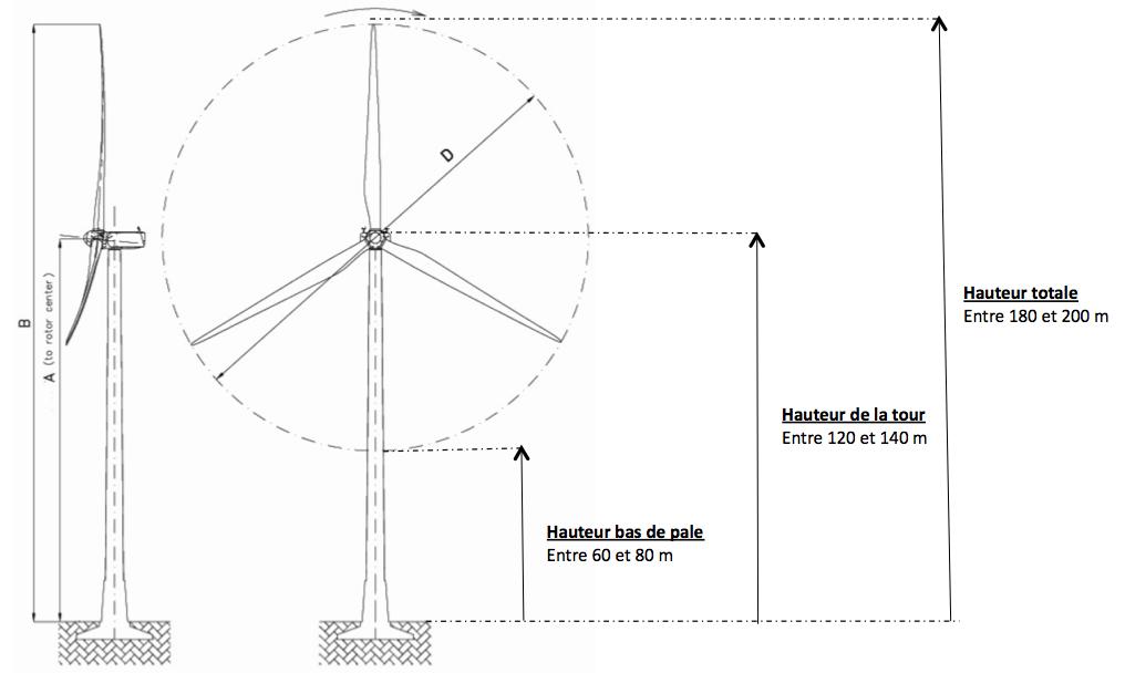 Les enjeux de l'éolien